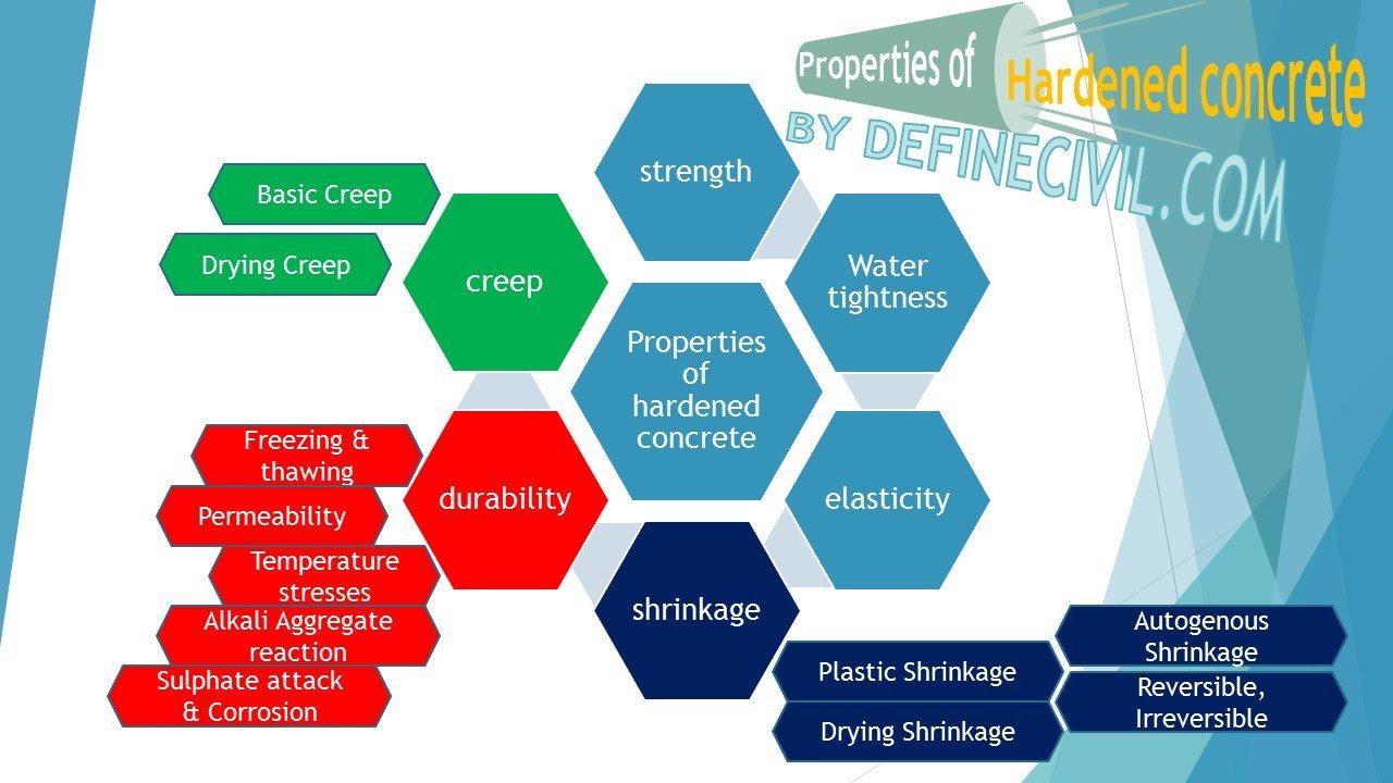 Durability Properties of Hardened Concrete