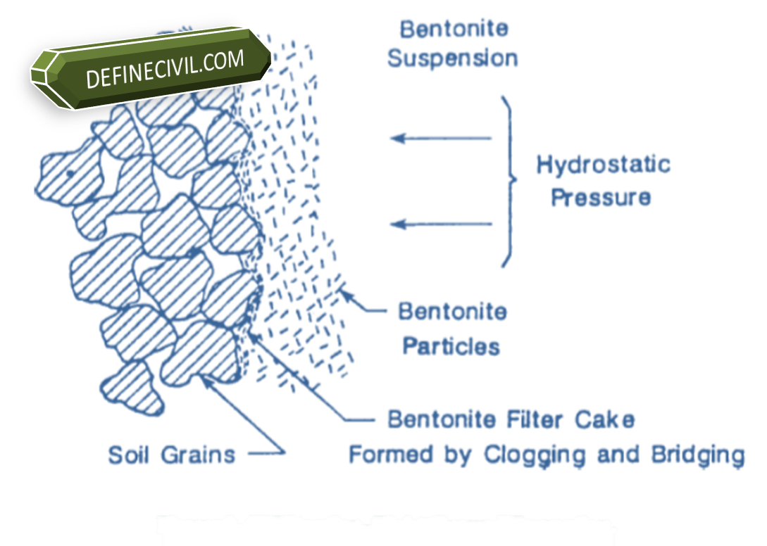 Use of Bentonite Slurry in Pile Foundation Cast in-situ