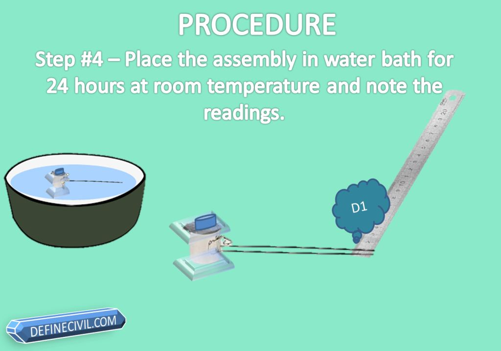 Step # 4 Place the Assembly in Water Batch for 24 Hours at room temperature