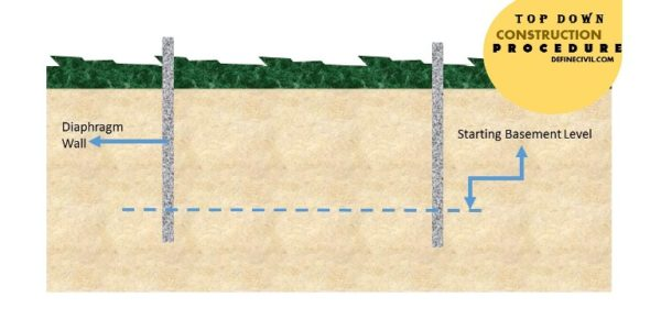 Installation of Diaphragm Walls