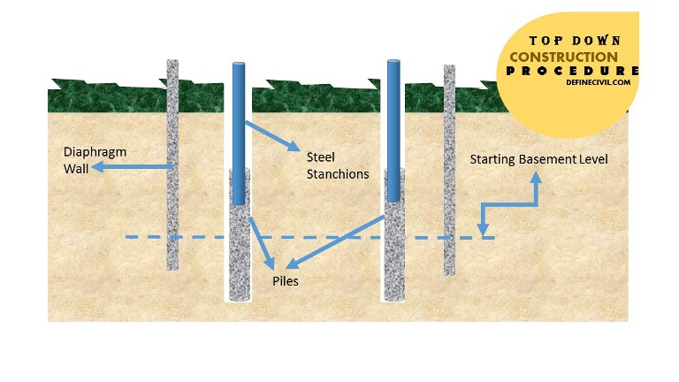 Installation of Pile and Steel Columns