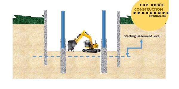 Excavation upto ground floor