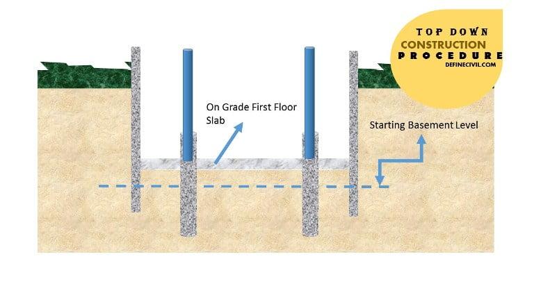 Construction of Ground floor Slab