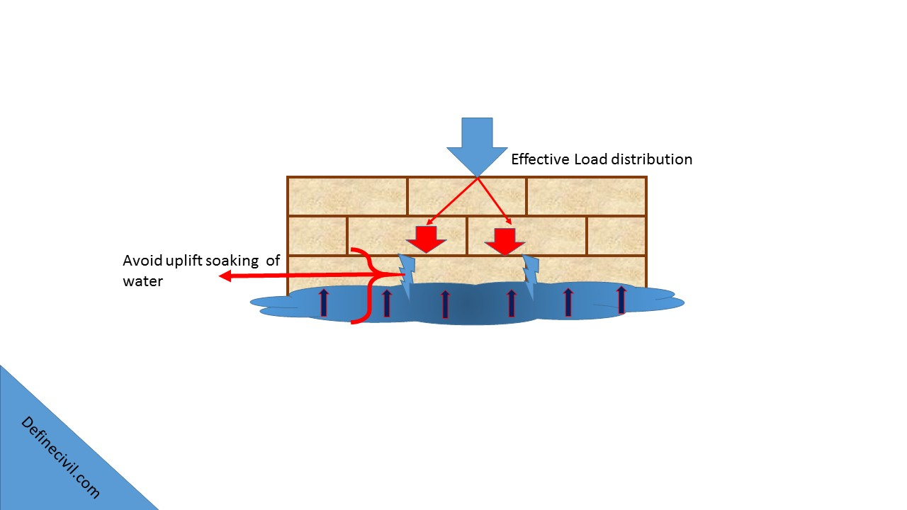 Characteristics of Good Type of Brick Bonds