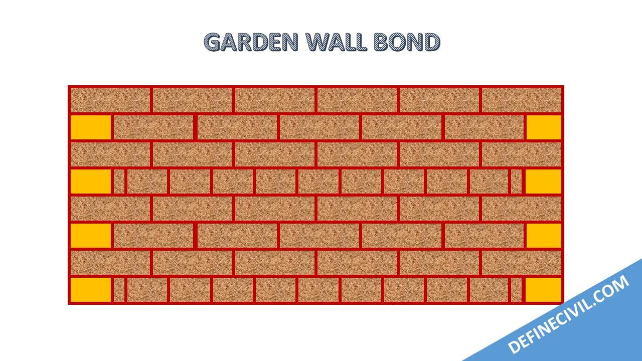 Garden Wall bond