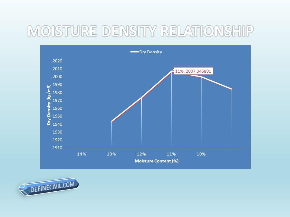 Moisture Density Relationship Graph