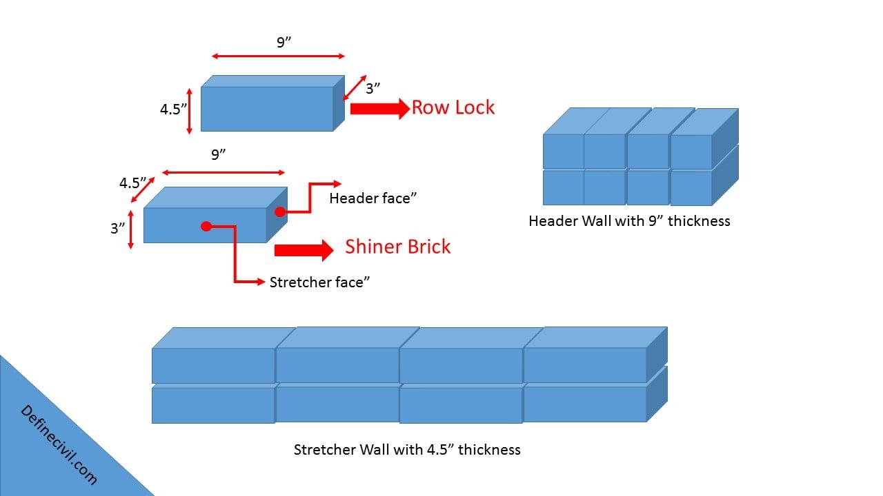 Orientation of Bricks