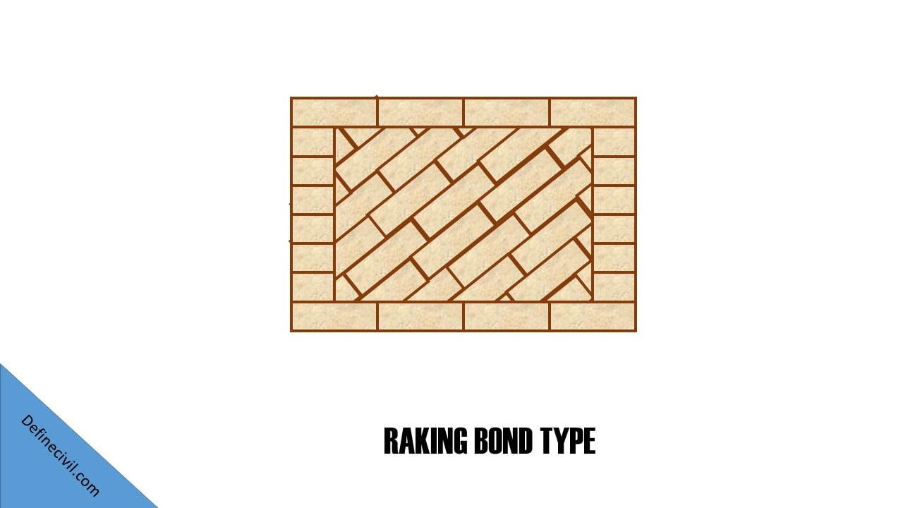 Raking Type of brick bond