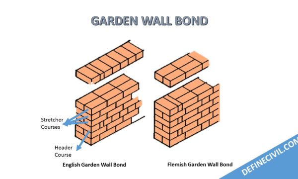 types-of-garden-wall-bonds