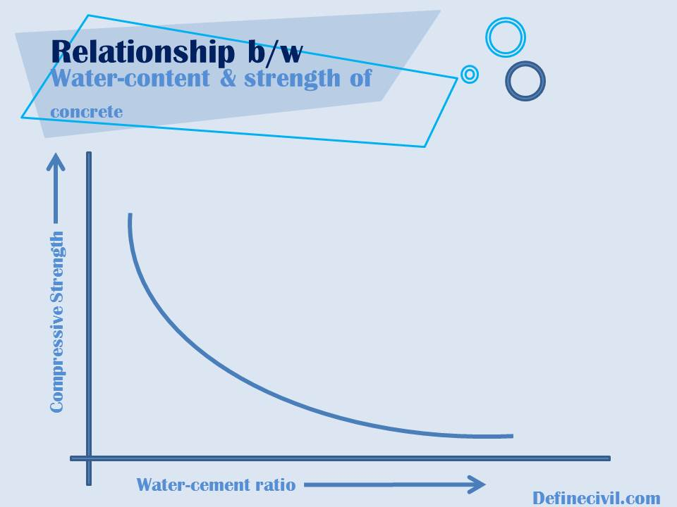 Relation between Water Cement Ratio and Strength Of Concrete