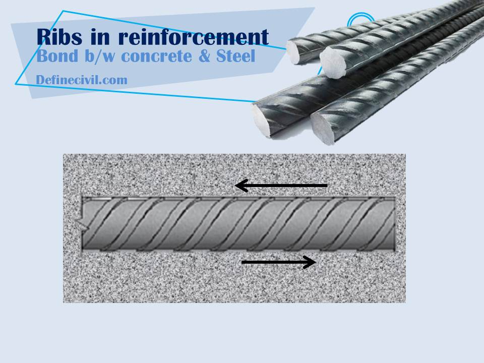 Effect of Ribs on Development Length of Rebars