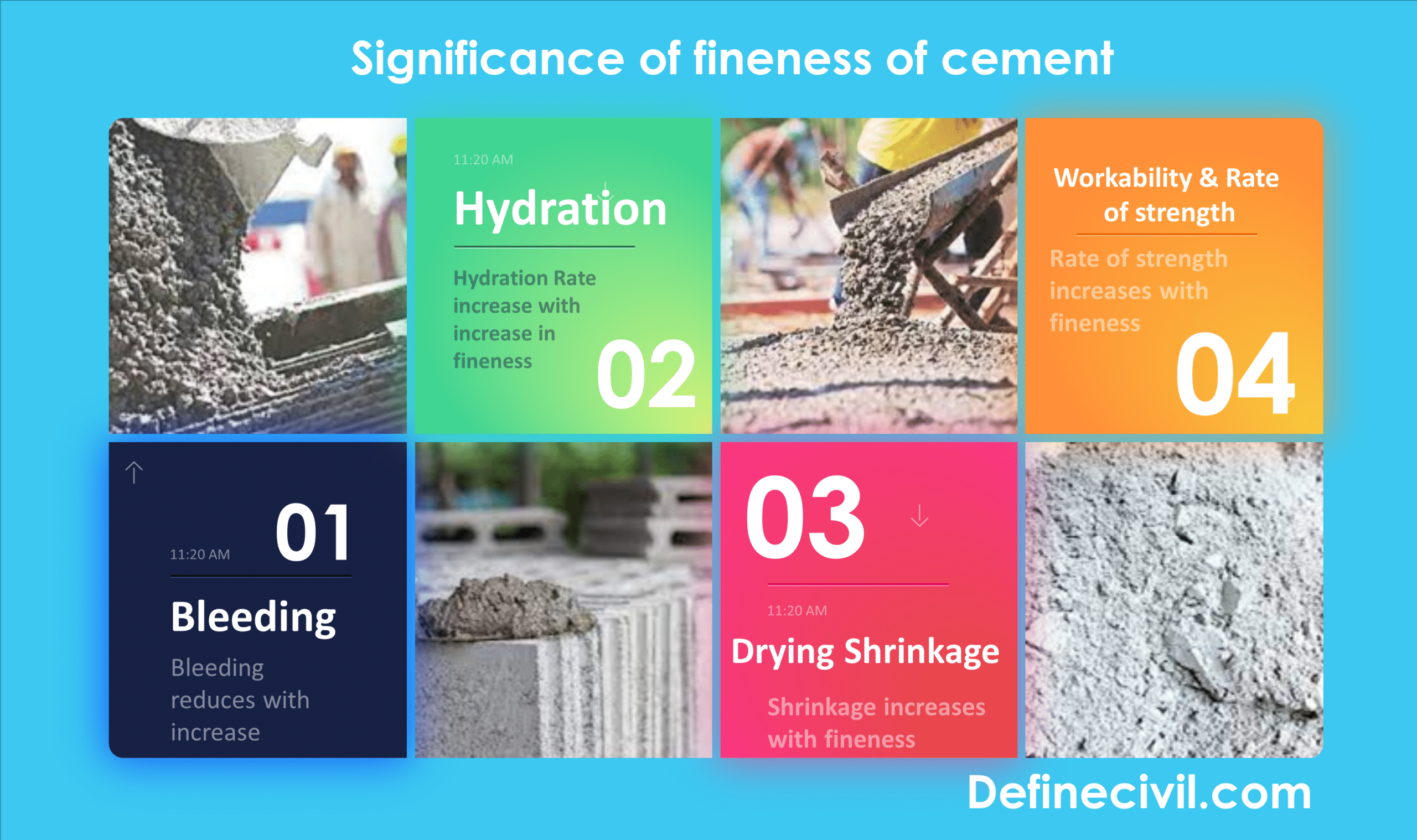 significance-of-fineness-of-cement
