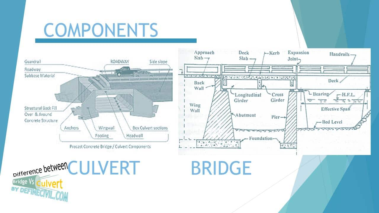 Components of Bridge and Culvert