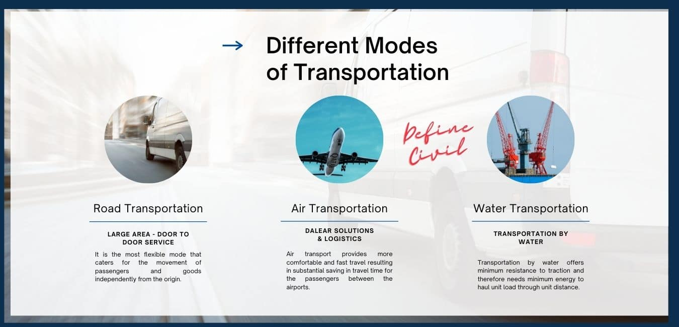 Road Air and Water as mode of transportation