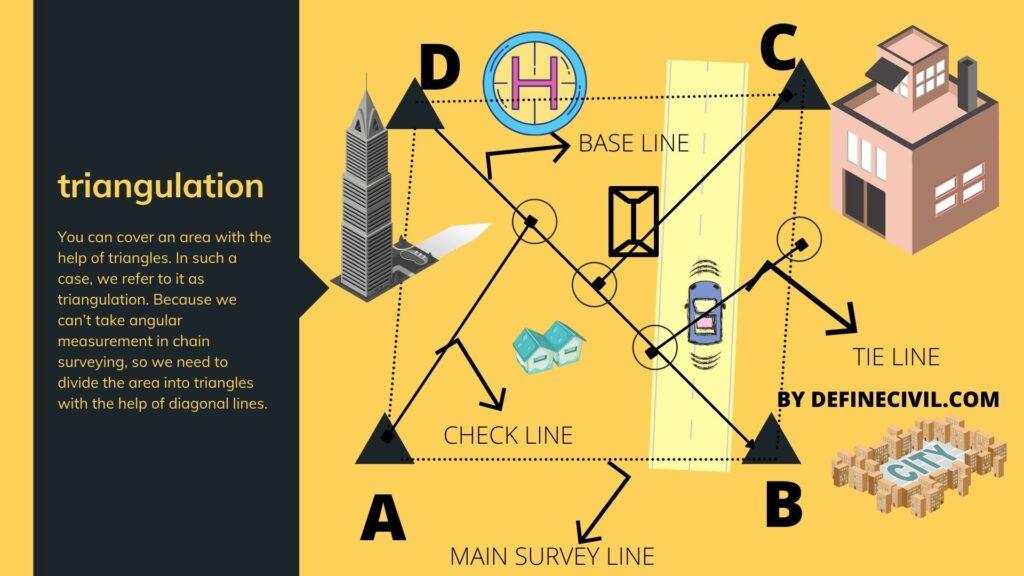 Principle of Chain Surveying