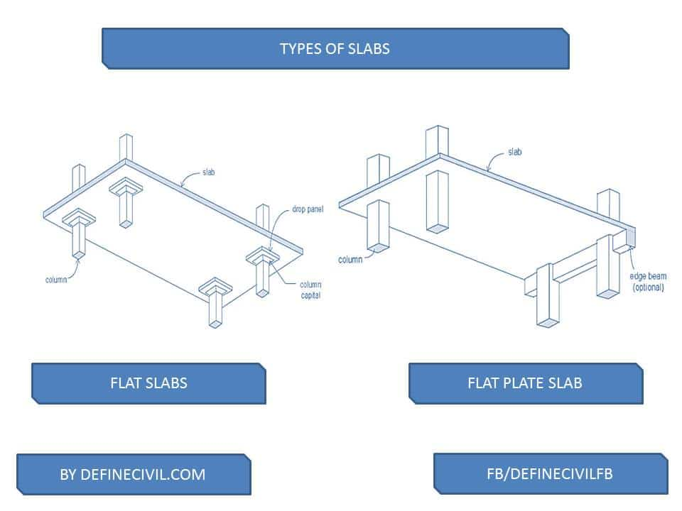 Flat Slab and Flat Plate concrete slabs