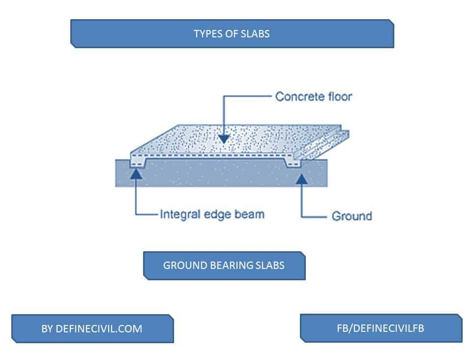 Ground Bearing Concrete Slabs