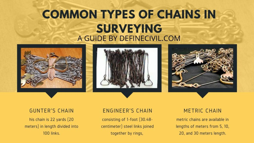 Different Types of Chains