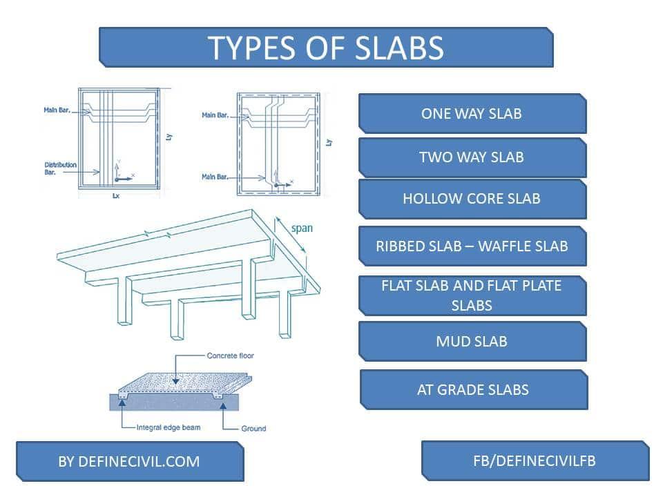 Types of Concrete Slabs