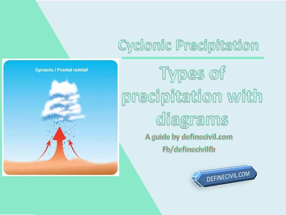 Cyclonic Precipitation