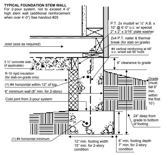 design of stem wall