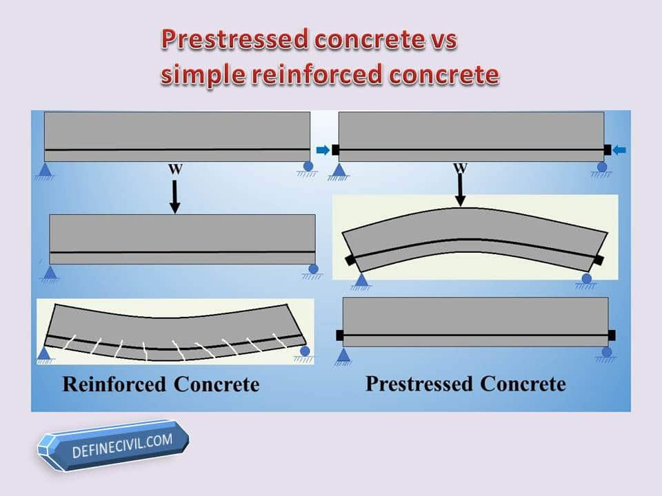 Difference between reinforced concrete and prestressed concrete