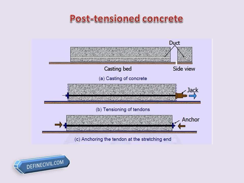 post-tensioned concrete