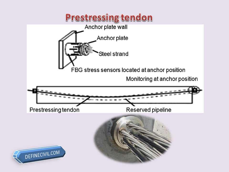 prestressing tendon