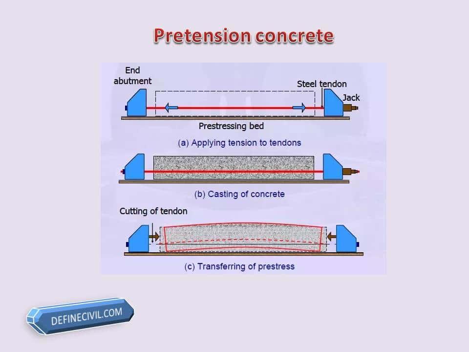 pretensioned concrete